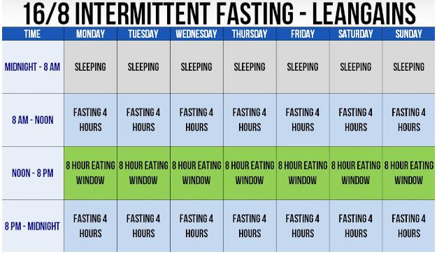 16/8 intermettent fasting
