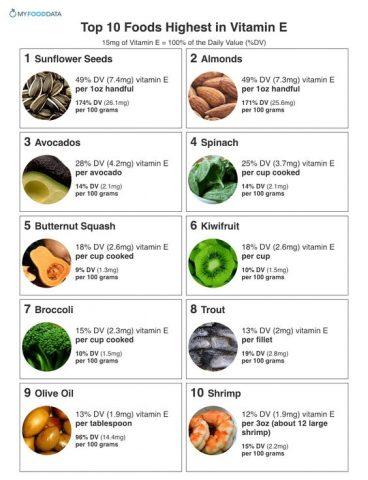 bảng các thực phẩm giàu vitamin E