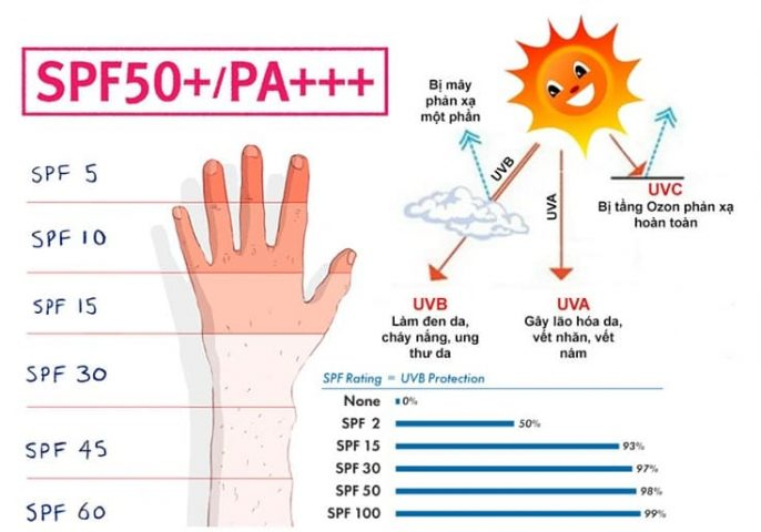 Chọn kem chống nắng toàn thân SPF bao nhiêu tốt nhất?