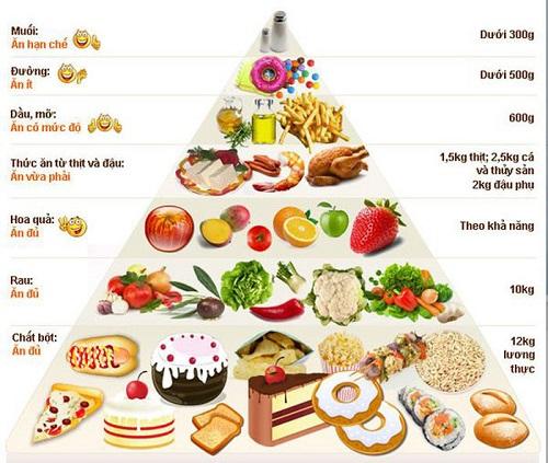 chế độ ăn giảm cân cho người tập gym