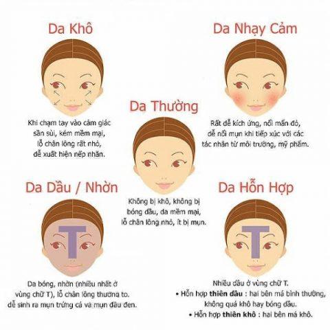 Cách nhận biết da mặt mình thuộc loại nào